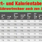 Kalorienrechner - Nährwertrechner nützliches Tool bei jeder Diät amapur testsieger