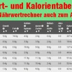 Kalorienrechner - Nährwertrechner nützliches Tool bei jeder Diät