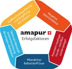 amapur Diät - nicht einfach aber so gehts um mit dieser Formula Diät erfolgreich abzunehmen